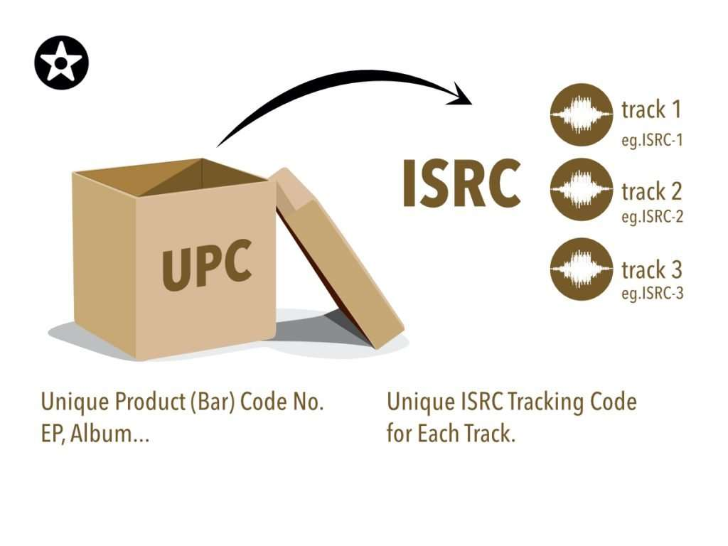 UPC-ISRC-Cover-Art-Streaming-Cardboard-Box-1.