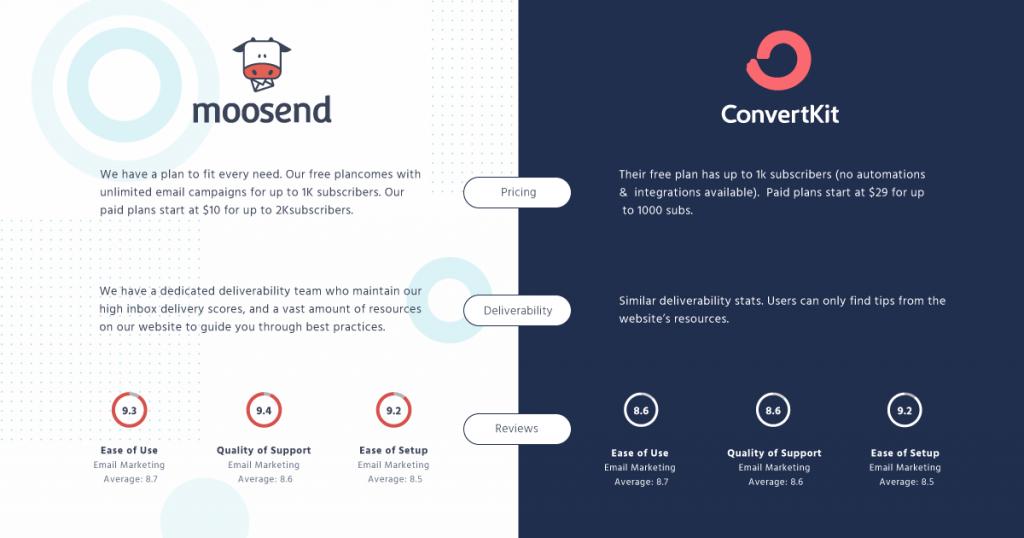 moosend-convertKit